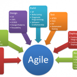 build an agile business