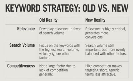 keywords strategy old way vs new way